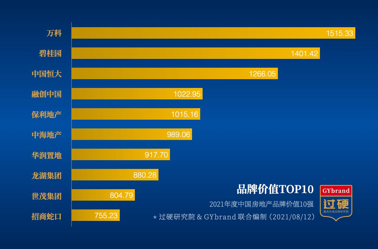 中国房地产品牌价值排行榜前十名 2021中国房地产排名TOP10